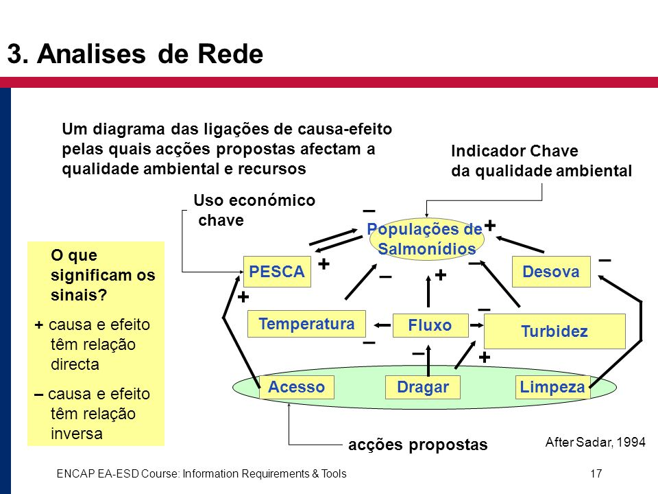 3. Analises de Rede – + – + – – + + – – – +