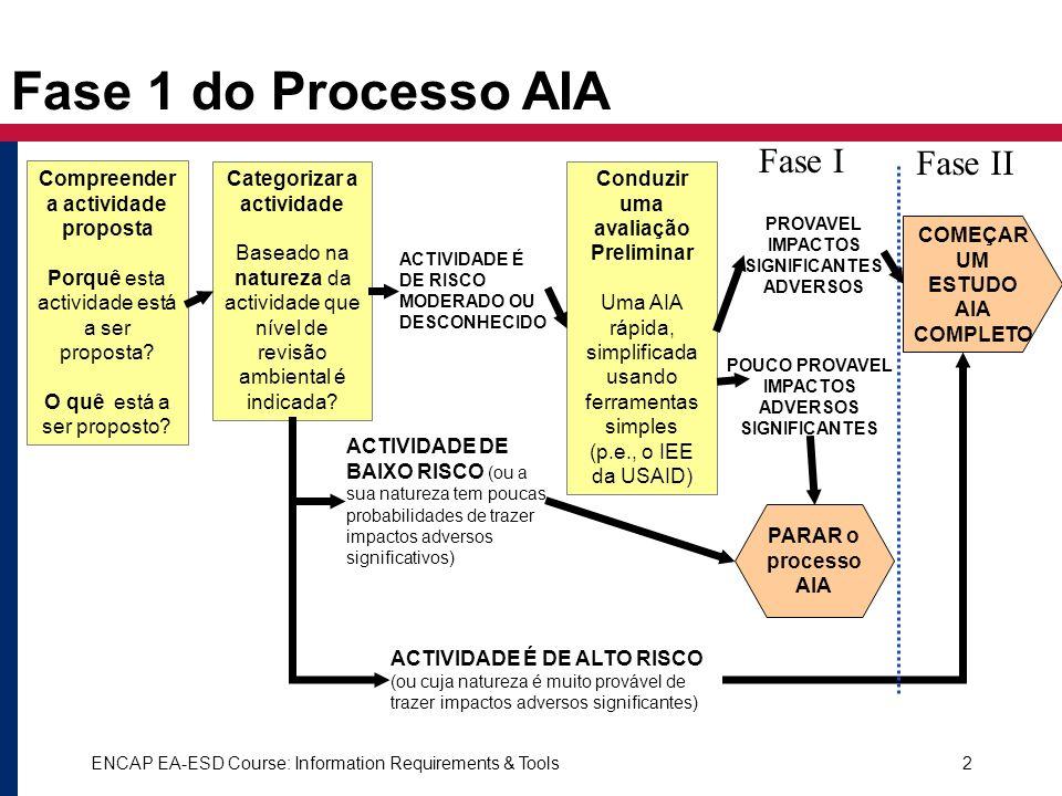 Fase 1 do Processo AIA Fase I Fase II
