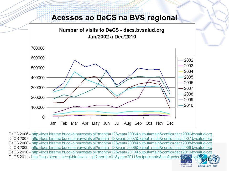 Acessos ao DeCS na BVS regional