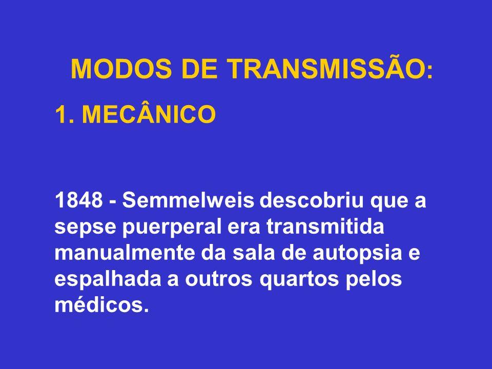 MODOS DE TRANSMISSÃO: 1. MECÂNICO