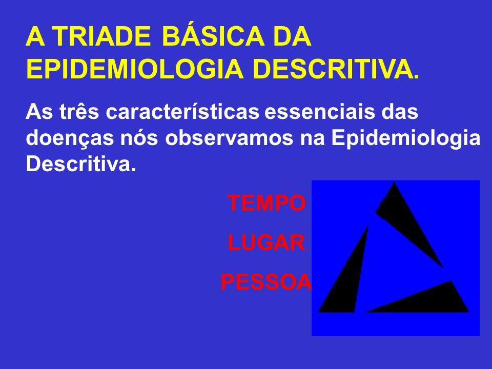 A TRIADE BÁSICA DA EPIDEMIOLOGIA DESCRITIVA.