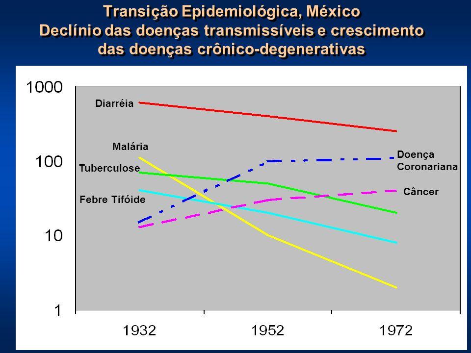 Transição Epidemiológica, México Declínio das doenças transmissíveis e crescimento das doenças crônico-degenerativas