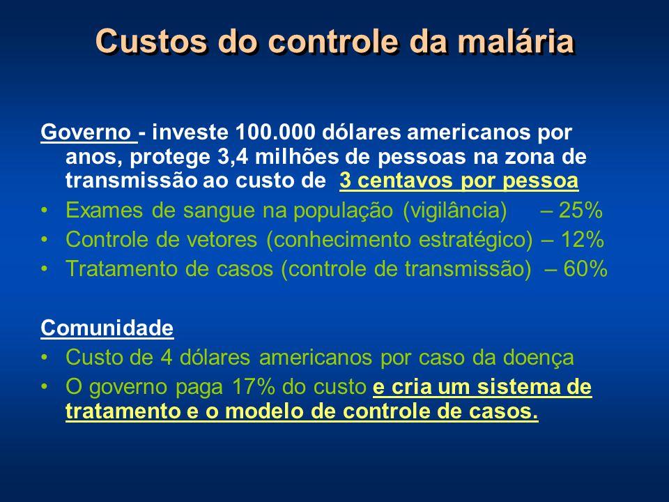 Custos do controle da malária