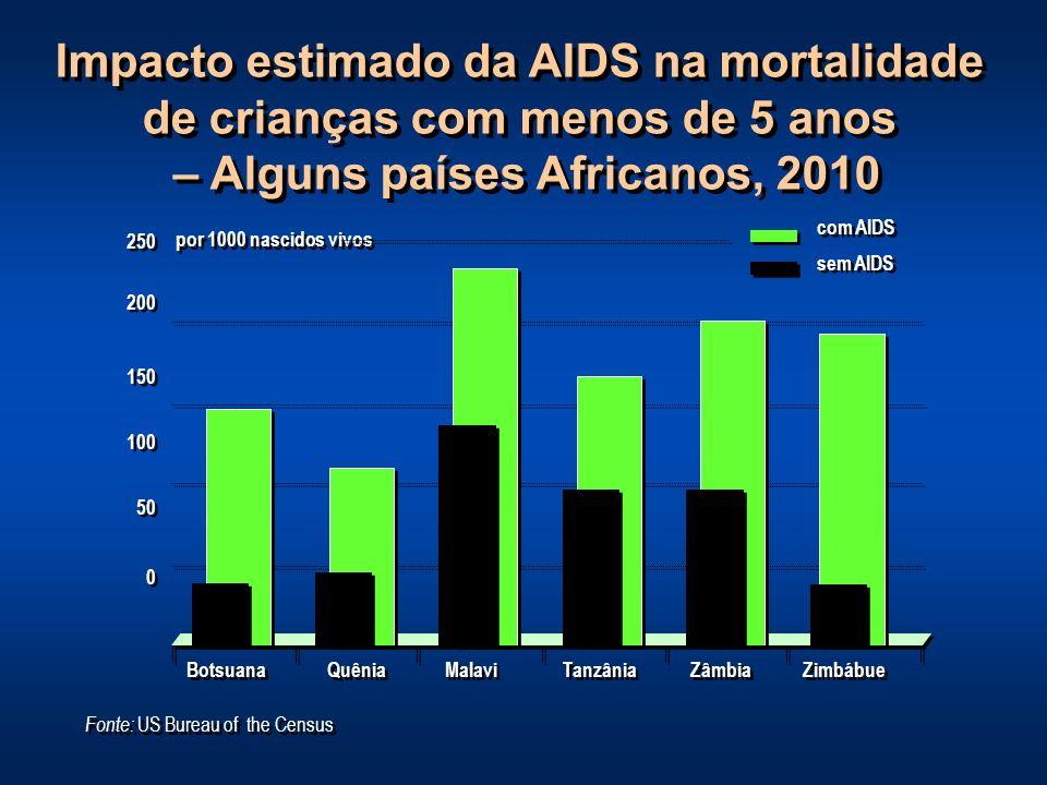 Impacto estimado da AIDS na mortalidade de crianças com menos de 5 anos – Alguns países Africanos, 2010