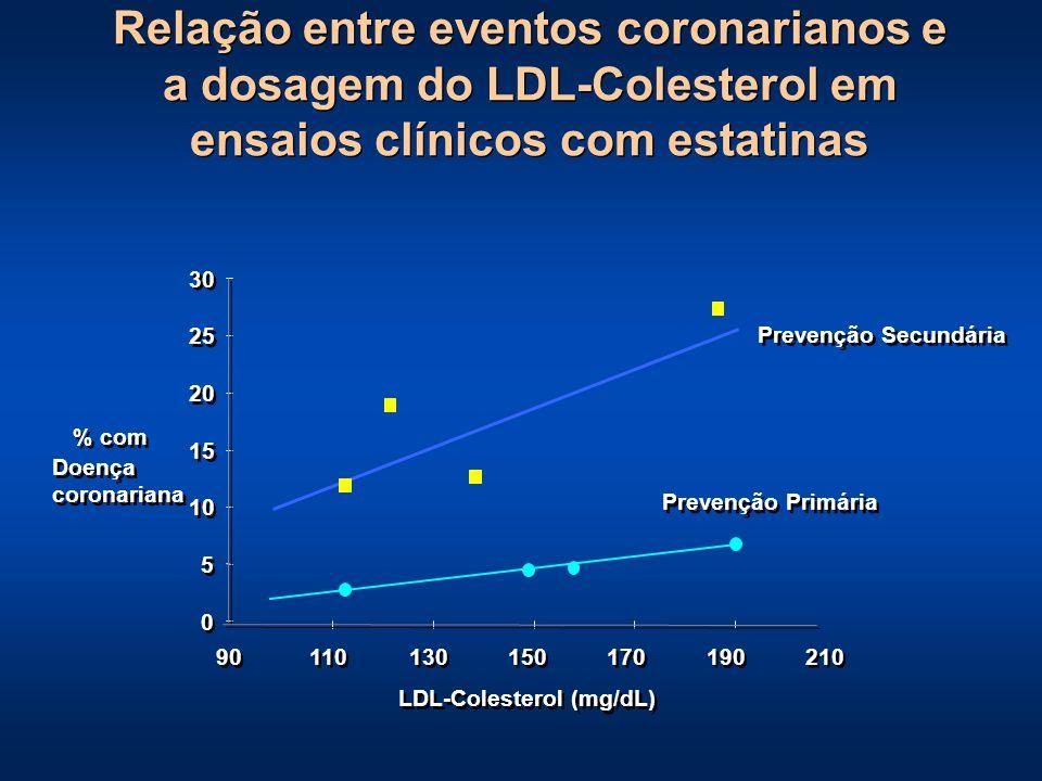 LDL-Colesterol (mg/dL)