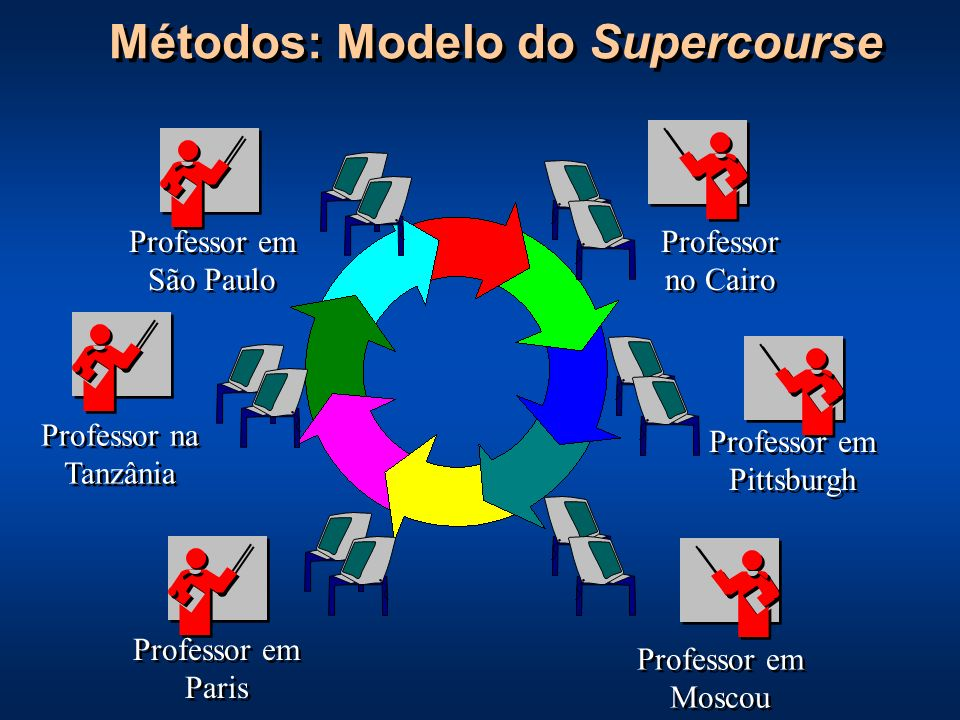 Métodos: Modelo do Supercourse