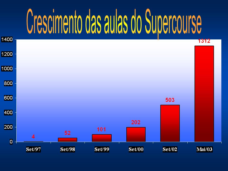 Crescimento das aulas do Supercourse
