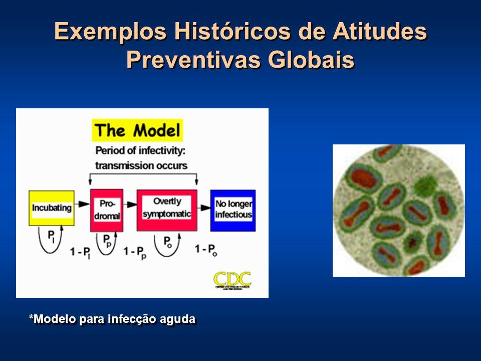 Exemplos Históricos de Atitudes Preventivas Globais