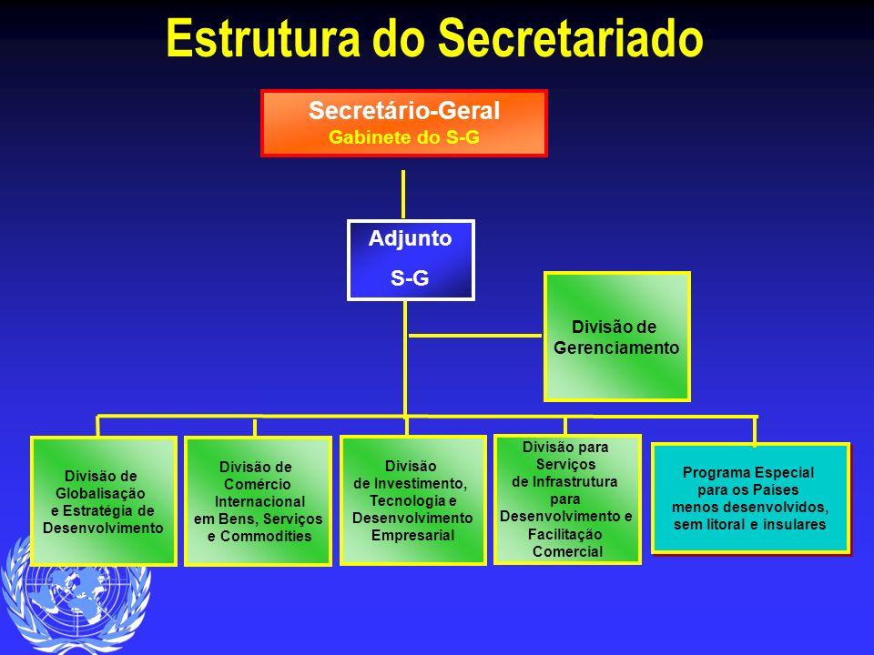 Estrutura do Secretariado