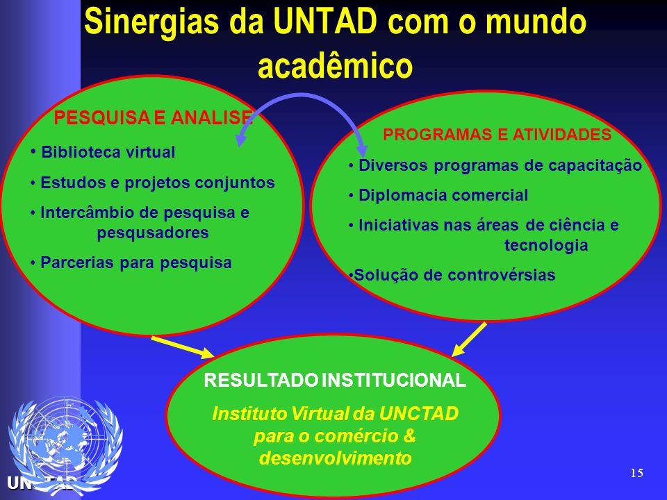 Sinergias da UNTAD com o mundo acadêmico