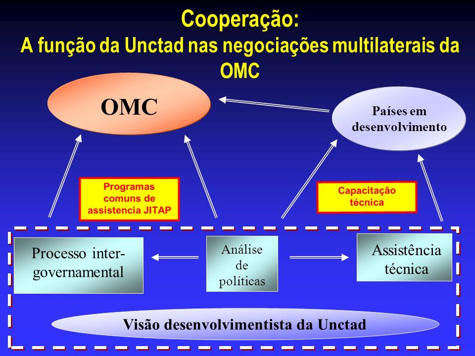 Cooperação: A função da Unctad nas negociações multilaterais da OMC