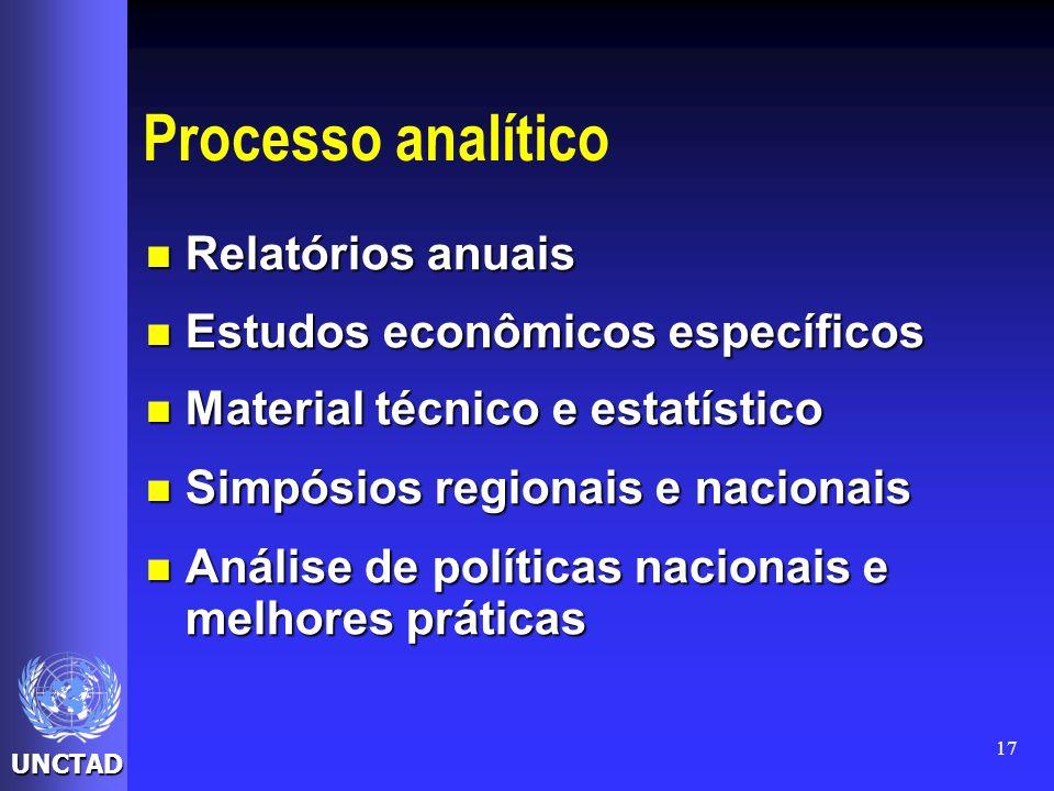 Processo analítico Relatórios anuais Estudos econômicos específicos