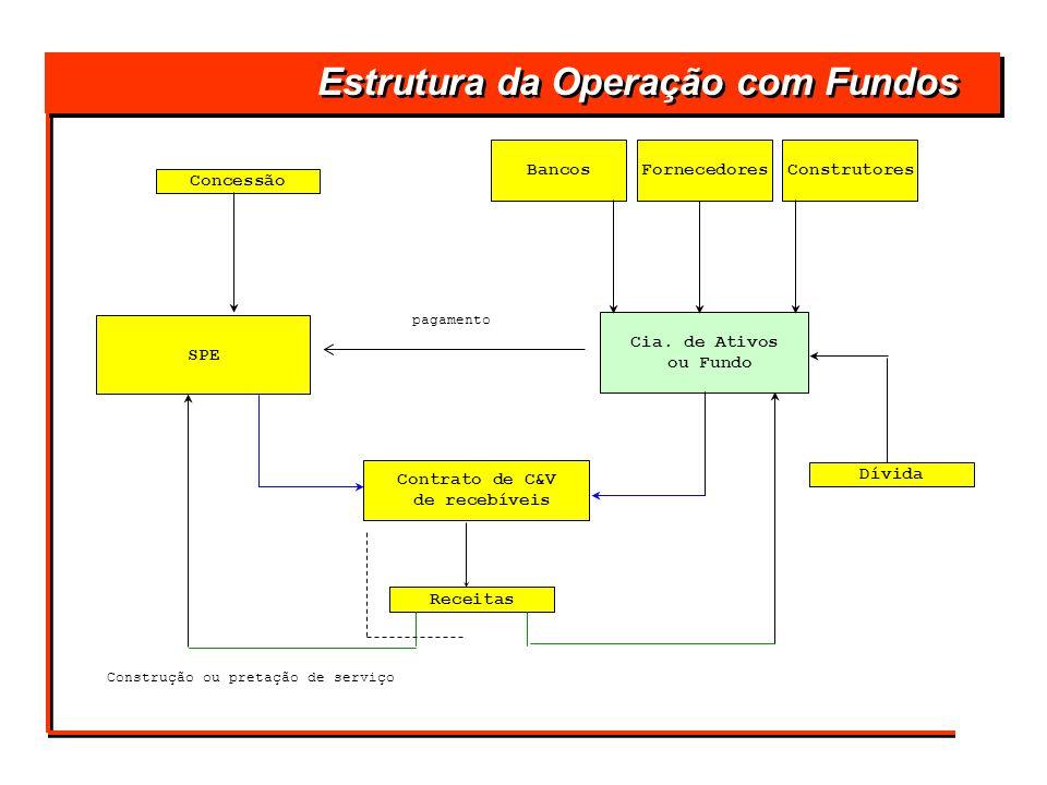Estrutura da Operação com Fundos