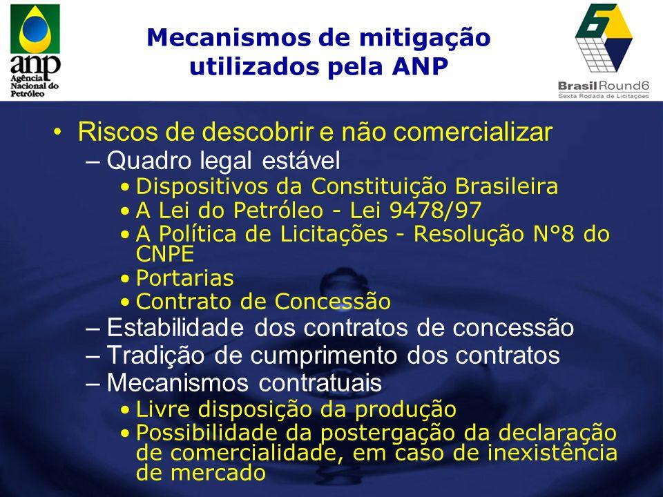 Mecanismos de mitigação utilizados pela ANP