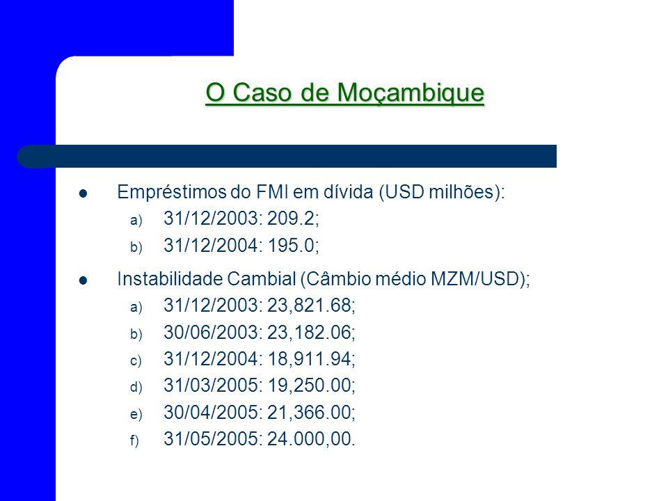 O Caso de Moçambique Empréstimos do FMI em dívida (USD milhões):