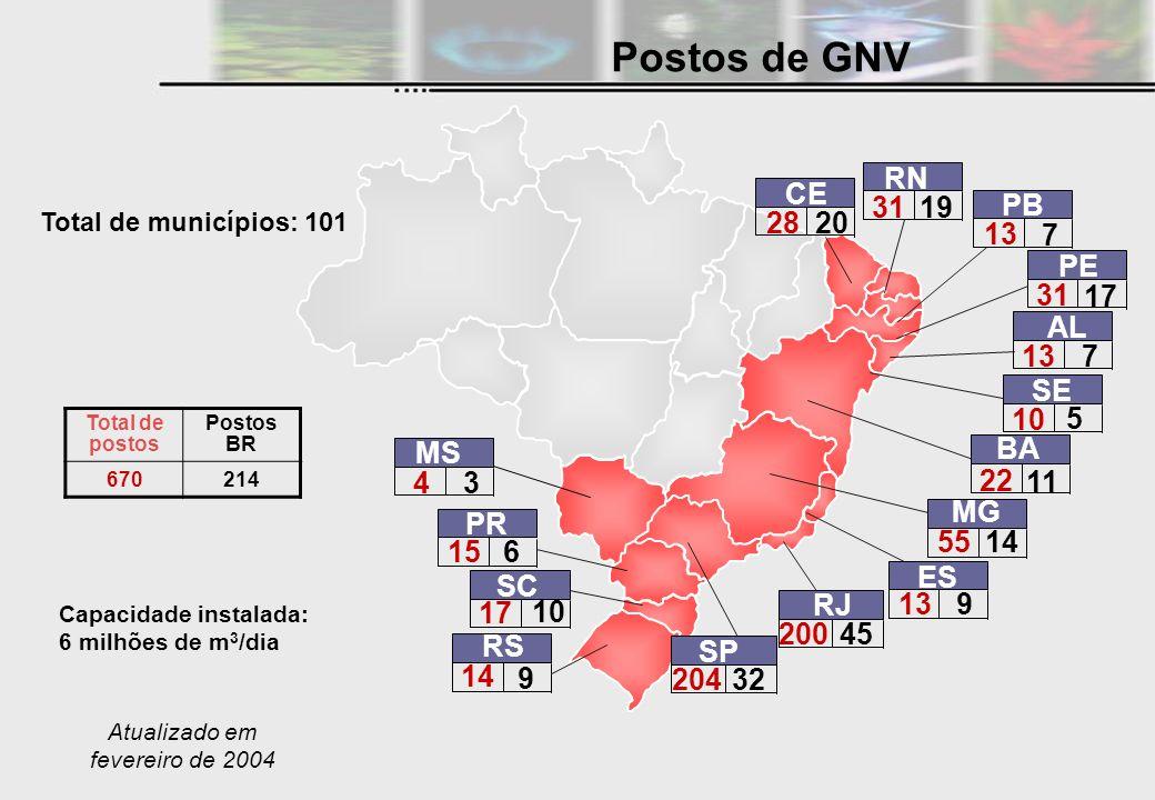 Postos de GNV RN CE 31 19 PB 28 20 13 7 PE 31 17 AL 13 7 SE 10 5 MS BA