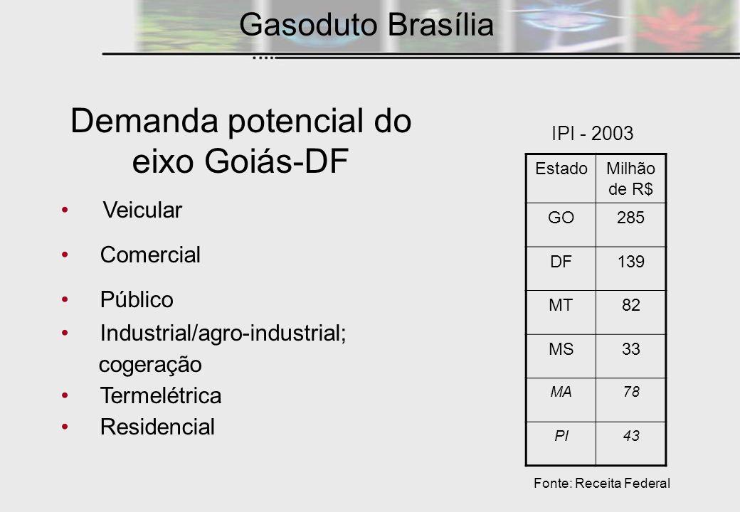 Demanda potencial do eixo Goiás-DF
