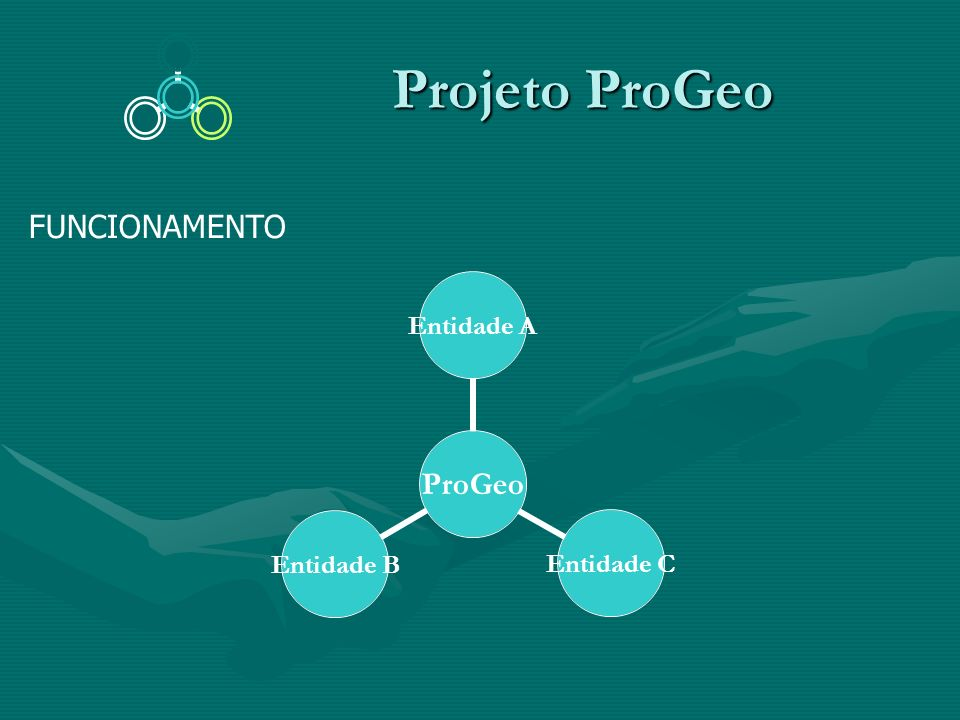Projeto ProGeo FUNCIONAMENTO