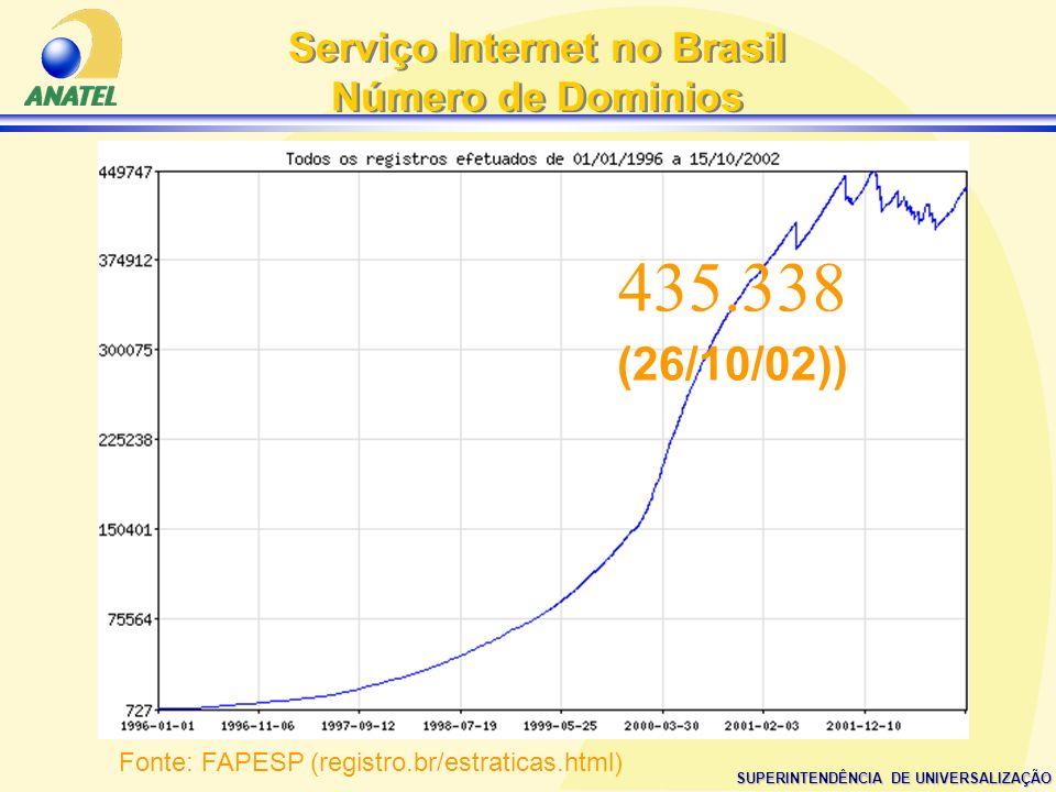 Serviço Internet no Brasil