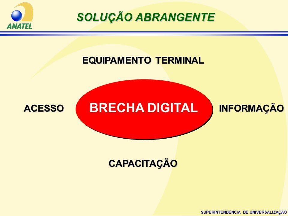 BRECHA DIGITAL SOLUÇÃO ABRANGENTE EQUIPAMENTO TERMINAL ACESSO