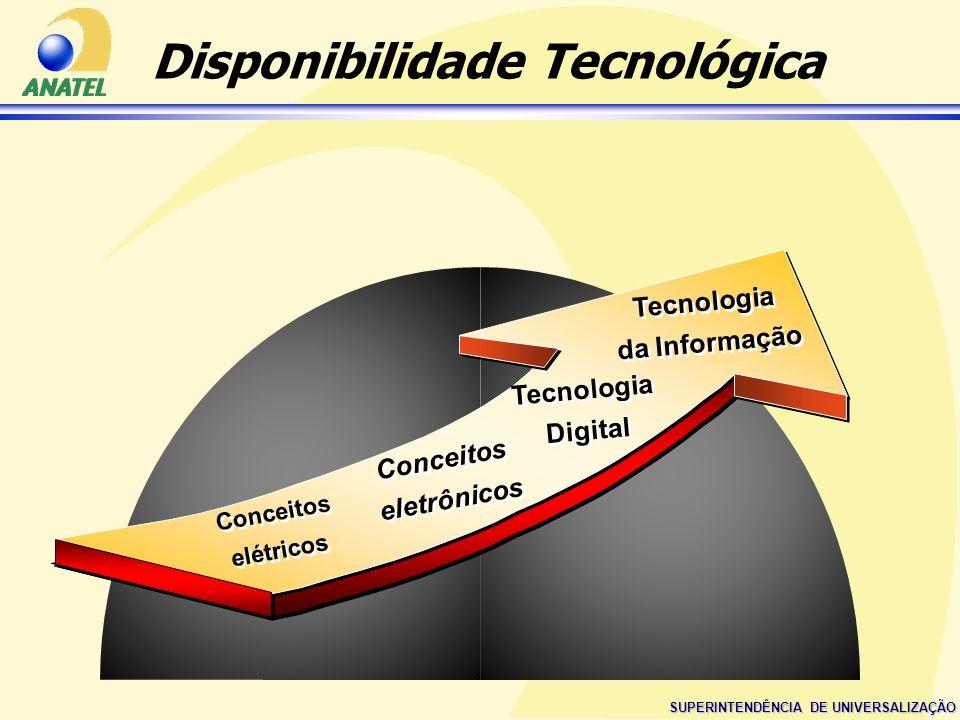 Disponibilidade Tecnológica