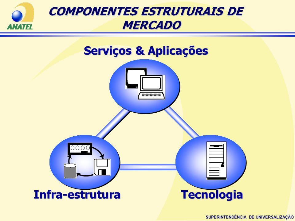 COMPONENTES ESTRUTURAIS DE MERCADO