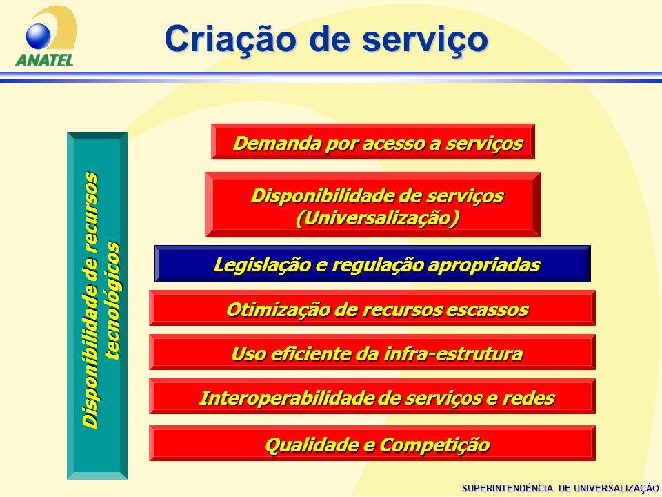 Criação de serviço Demanda por acesso a serviços