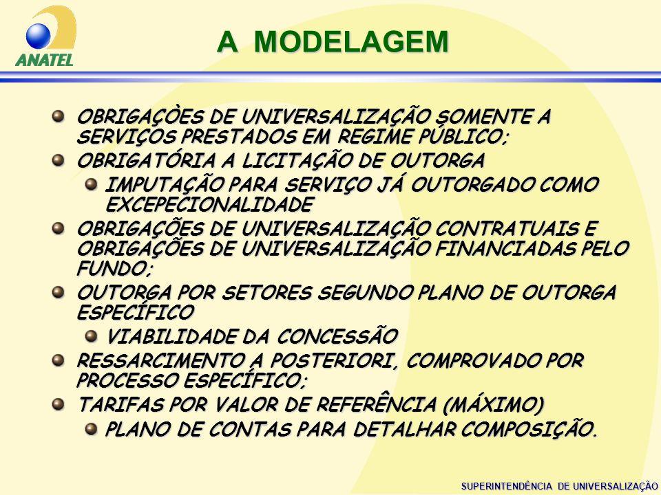 A MODELAGEMOBRIGAÇÒES DE UNIVERSALIZAÇÃO SOMENTE A SERVIÇOS PRESTADOS EM REGIME PÚBLICO; OBRIGATÓRIA A LICITAÇÃO DE OUTORGA.