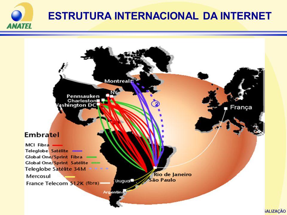 ESTRUTURA INTERNACIONAL DA INTERNET