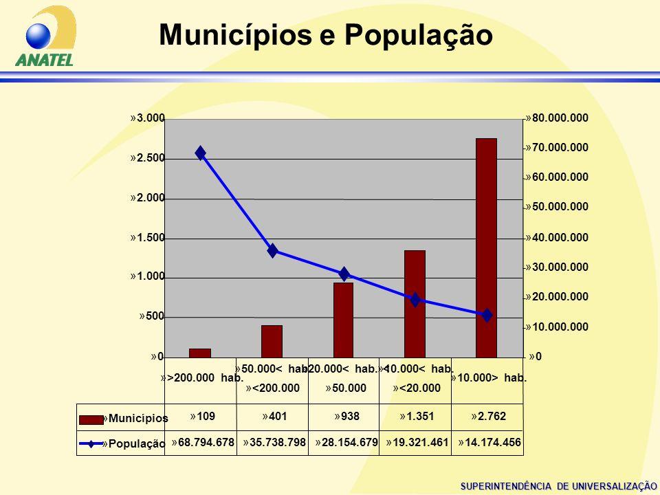 Municípios e População