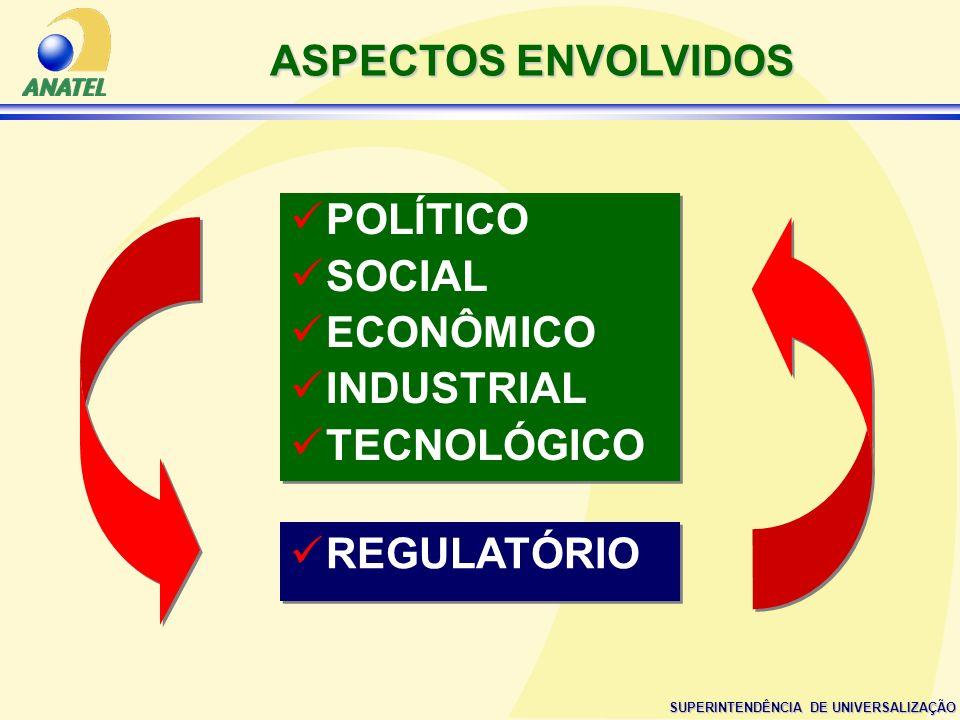 ASPECTOS ENVOLVIDOS POLÍTICO SOCIAL ECONÔMICO INDUSTRIAL TECNOLÓGICO REGULATÓRIO