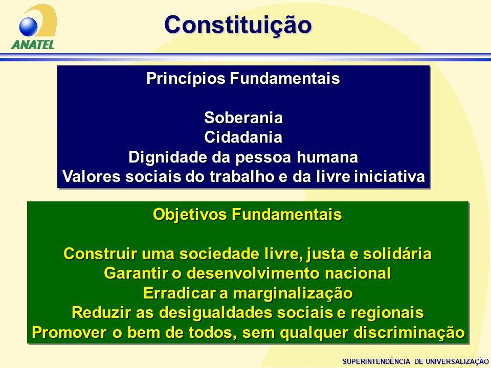 Constituição Princípios Fundamentais Soberania Cidadania