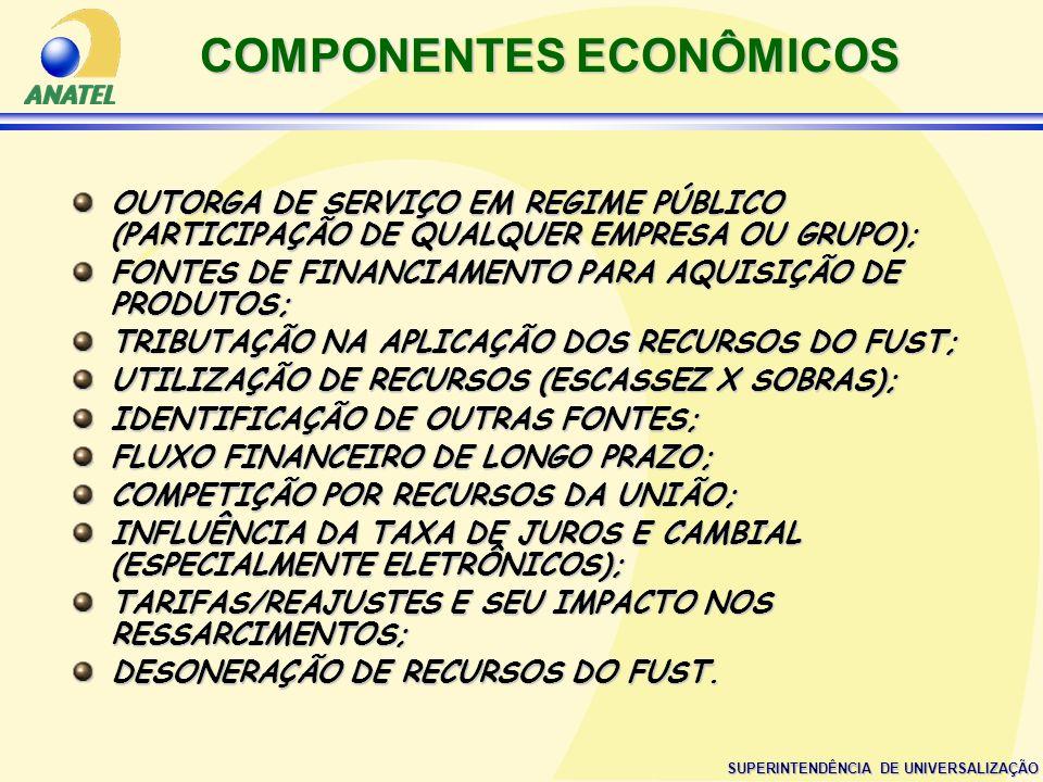 COMPONENTES ECONÔMICOS
