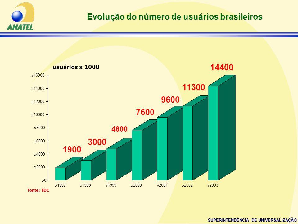 Evolução do número de usuários brasileiros