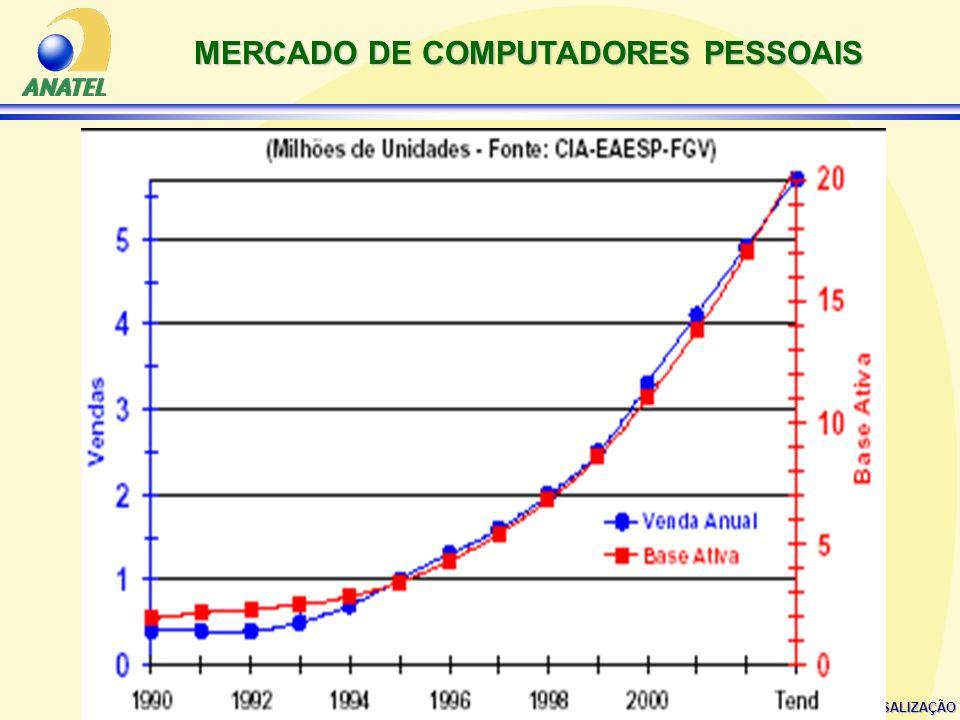 MERCADO DE COMPUTADORES PESSOAIS