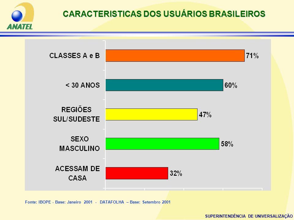 CARACTERISTICAS DOS USUÁRIOS BRASILEIROS