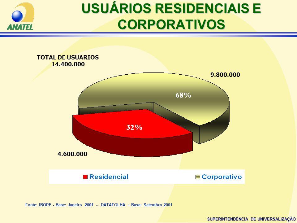 USUÁRIOS RESIDENCIAIS E CORPORATIVOS