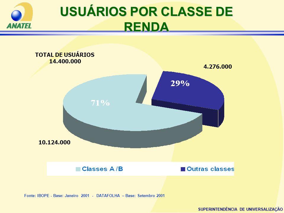 USUÁRIOS POR CLASSE DE RENDA