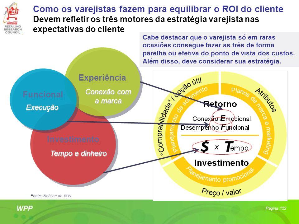 Como os varejistas fazem para equilibrar o ROI do cliente Devem refletir os três motores da estratégia varejista nas expectativas do cliente