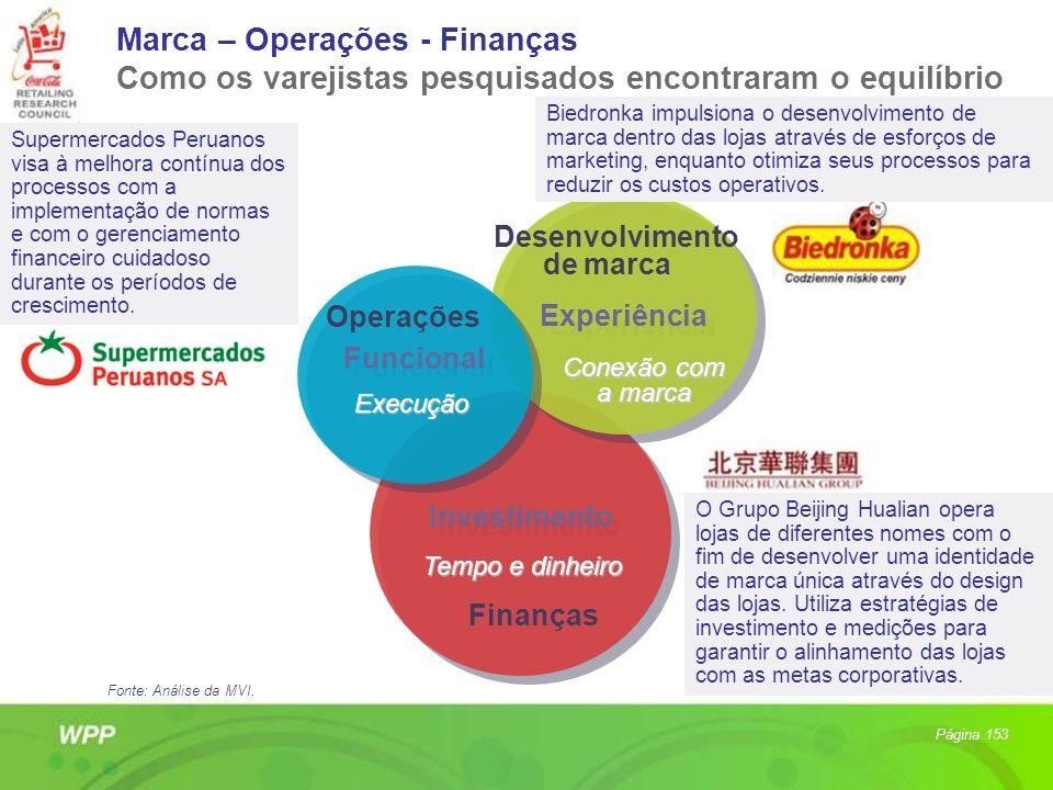 Marca – Operações - Finanças Como os varejistas pesquisados encontraram o equilíbrio