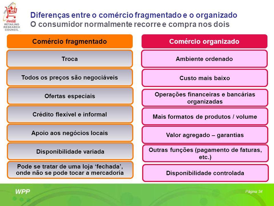 Diferenças entre o comércio fragmentado e o organizado O consumidor normalmente recorre e compra nos dois