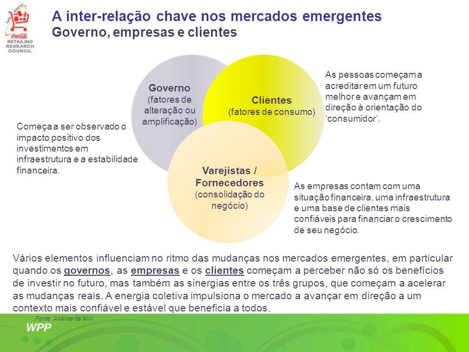 A inter-relação chave nos mercados emergentes Governo, empresas e clientes