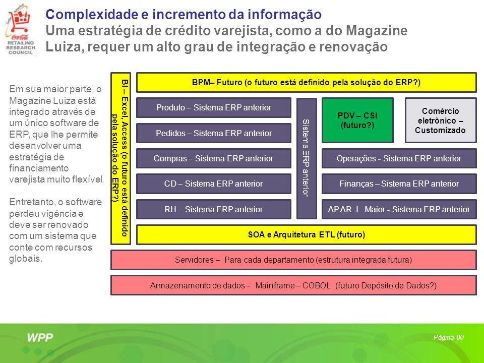 Complexidade e incremento da informação Uma estratégia de crédito varejista, como a do Magazine Luiza, requer um alto grau de integração e renovação