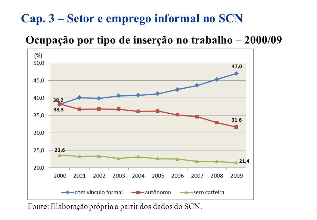 Ocupação por tipo de inserção no trabalho – 2000/09