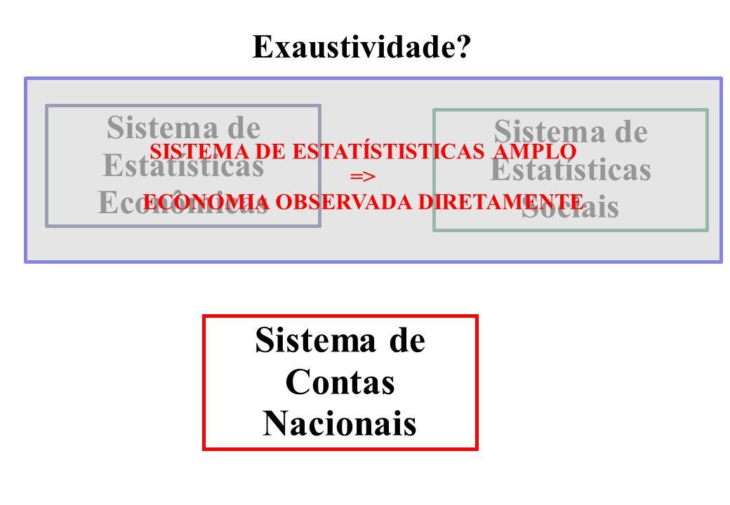 Sistema de Contas Nacionais