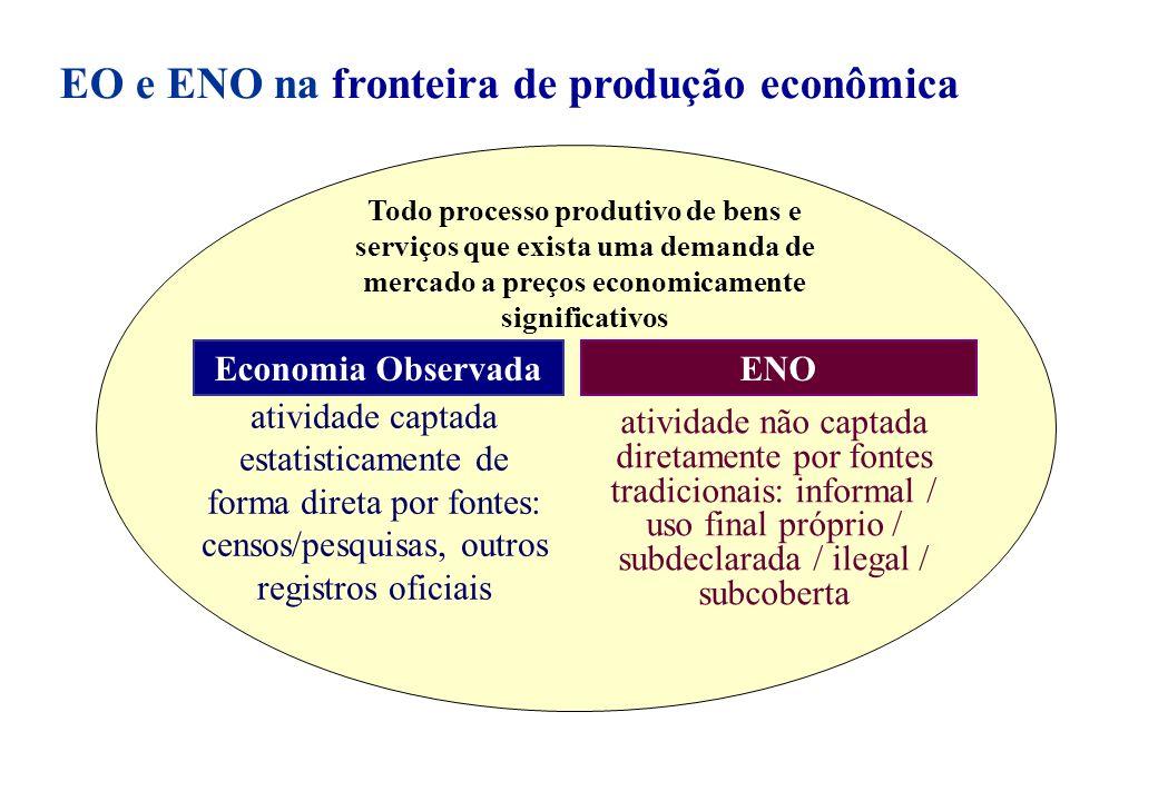 EO e ENO na fronteira de produção econômica