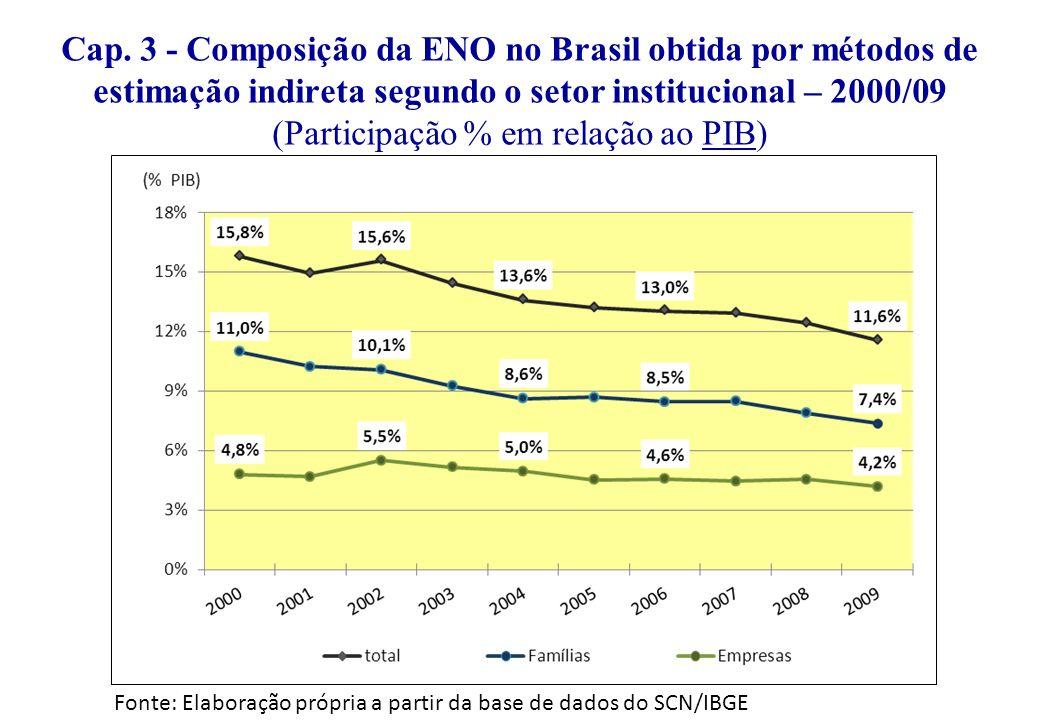 Cap. 3 - Composição da ENO no Brasil obtida por métodos de estimação indireta segundo o setor institucional – 2000/09 (Participação % em relação ao PIB)