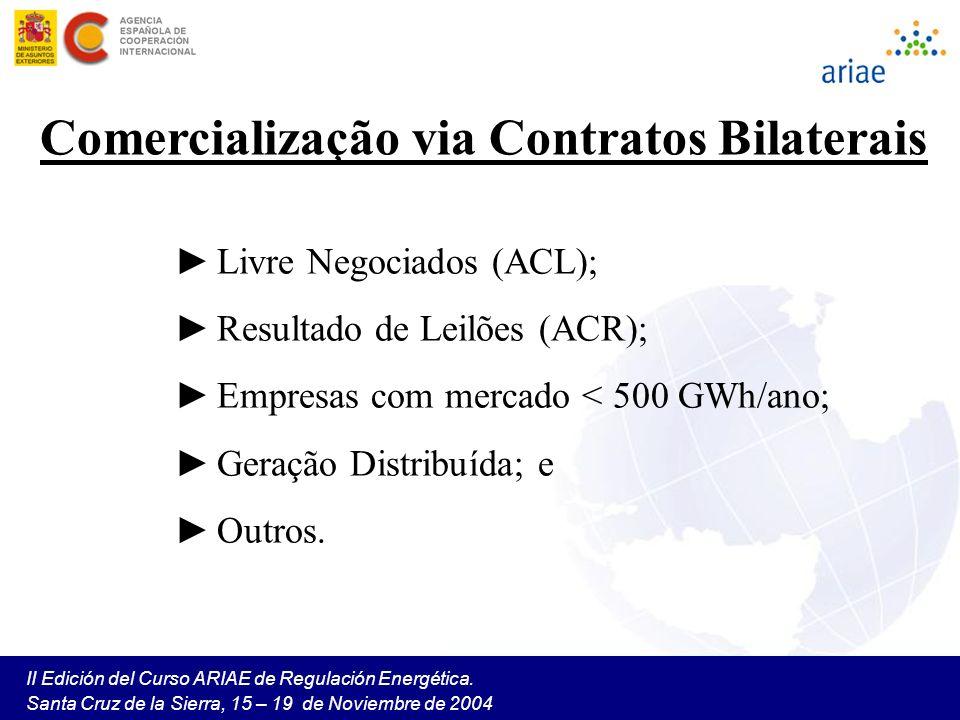 Comercialização via Contratos Bilaterais