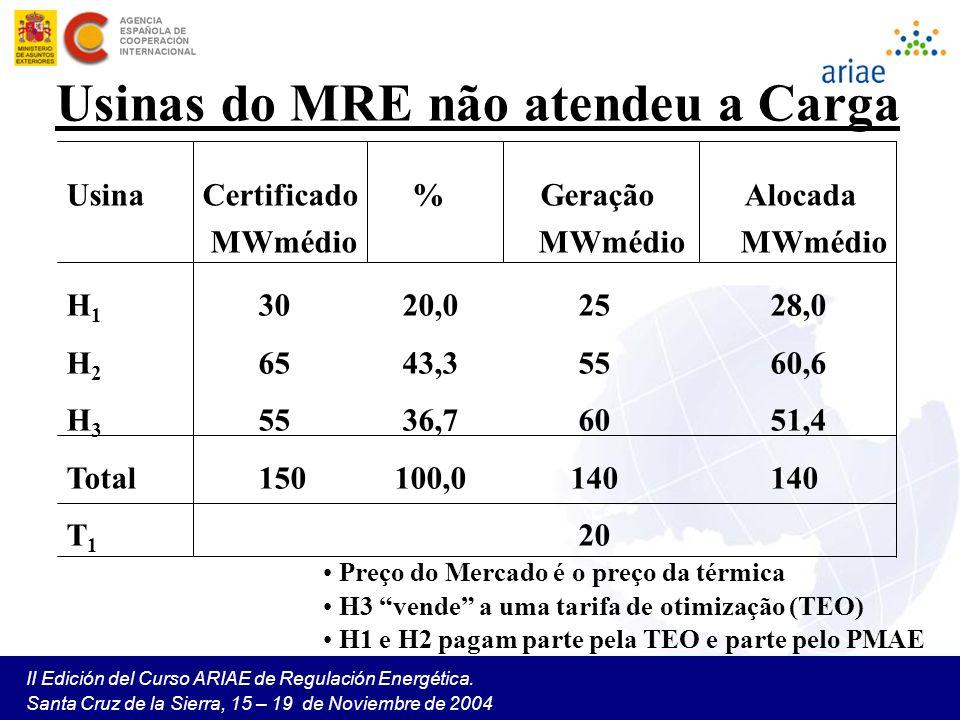 Usinas do MRE não atendeu a Carga