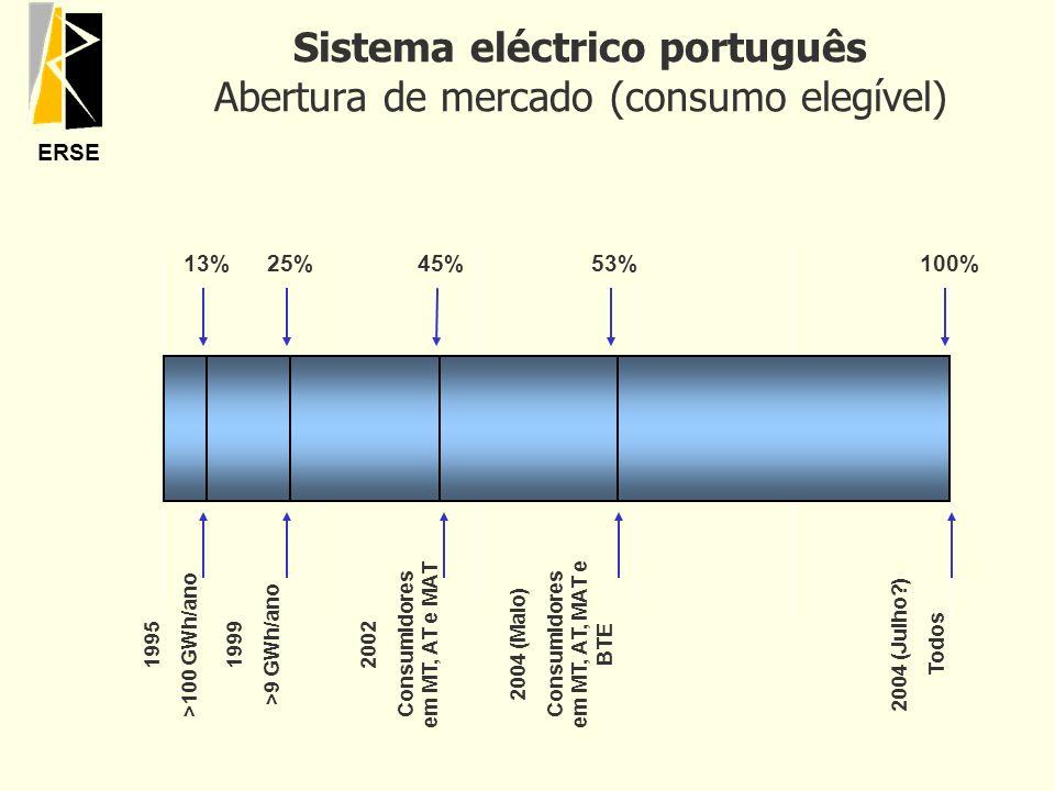 Sistema eléctrico português Abertura de mercado (consumo elegível)